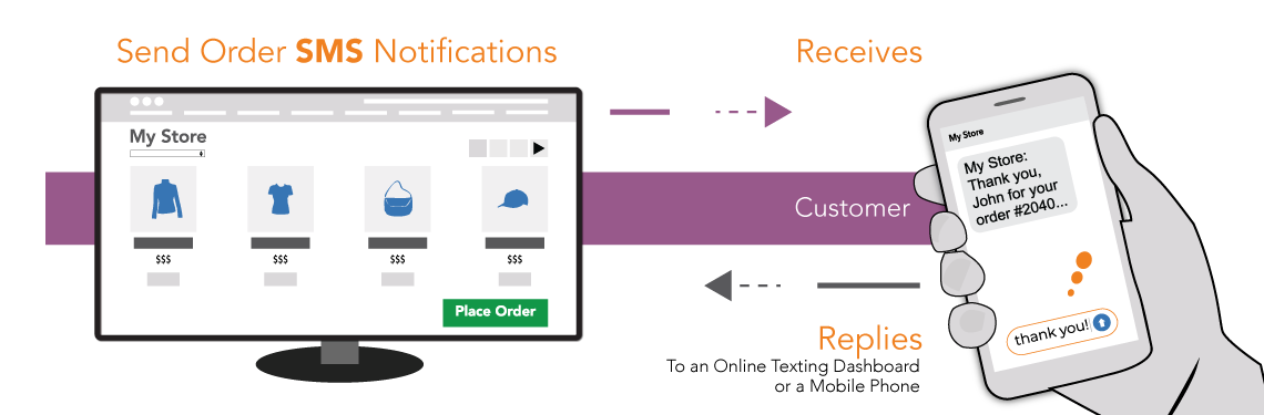 Text Messages SMS Tab in WooCommerce Settings