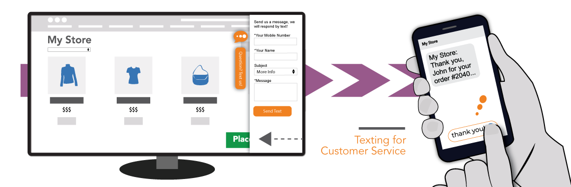 Illustration showing an eCommerce store on-screen and mobile device and a mobile phone getting a text using Texting SMSon WooCommerce